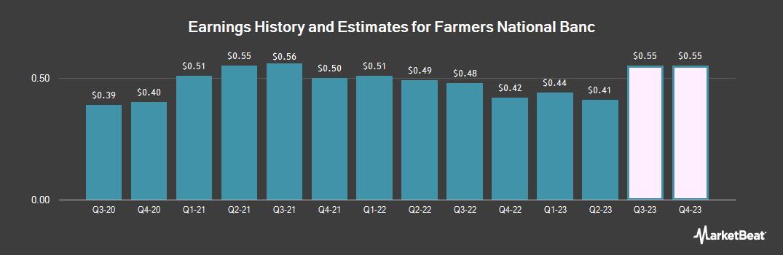 Earnings by Quarter for Farmers National Banc (NASDAQ:FMNB)