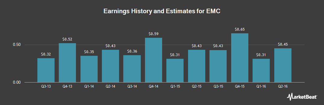 Earnings by Quarter for EMC (NYSE:EMC)