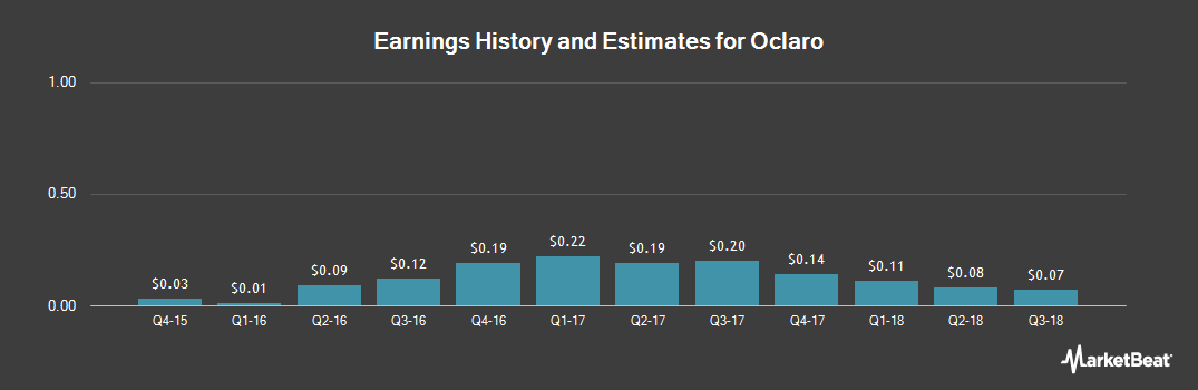 Earnings by Quarter for Oclaro (NASDAQ:OCLR)