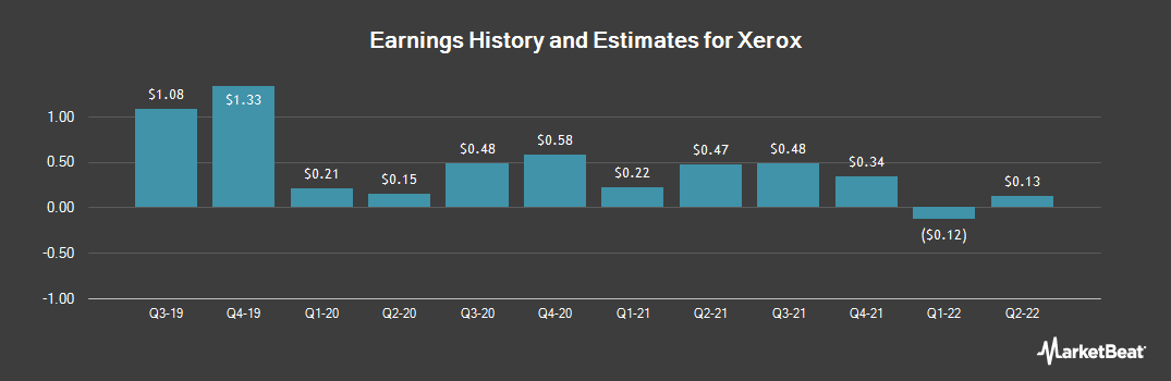 Earnings by Quarter for Xerox (NYSE:XRX)