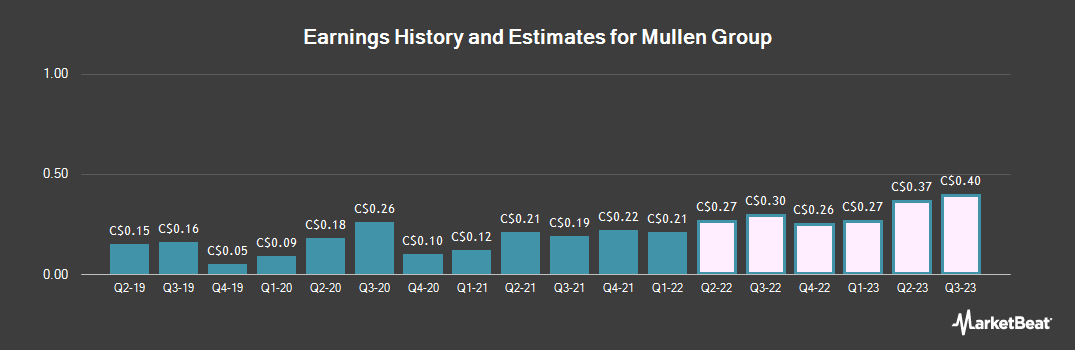 Earnings by Quarter for Mullen Group (TSE:MTL)