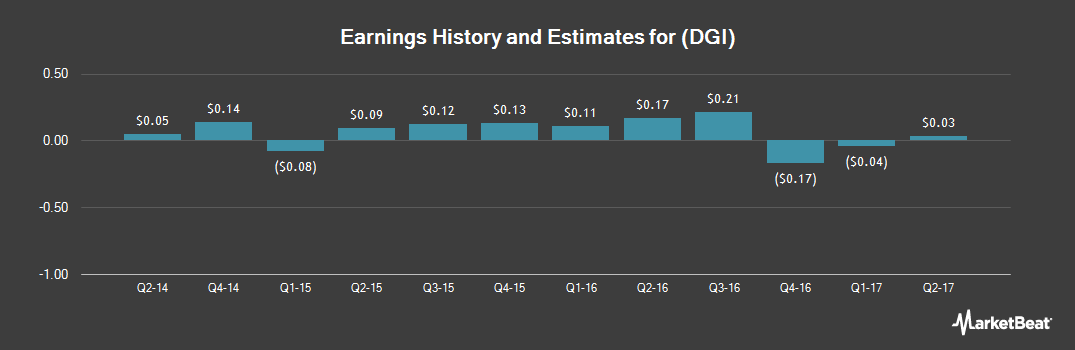 Earnings by Quarter for DigitalGlobe (NYSE:DGI)