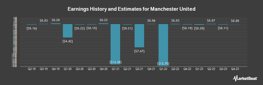 Earnings by Quarter for Manchester United F.C. (NYSE:MANU)