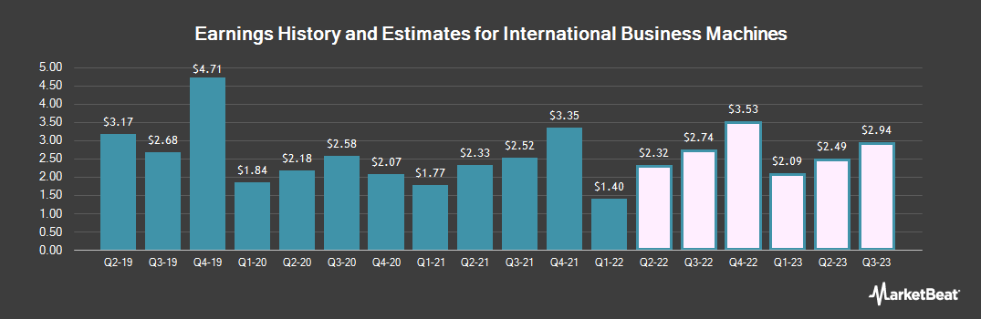 Earnings by Quarter for International Business Machines (NYSE:IBM)
