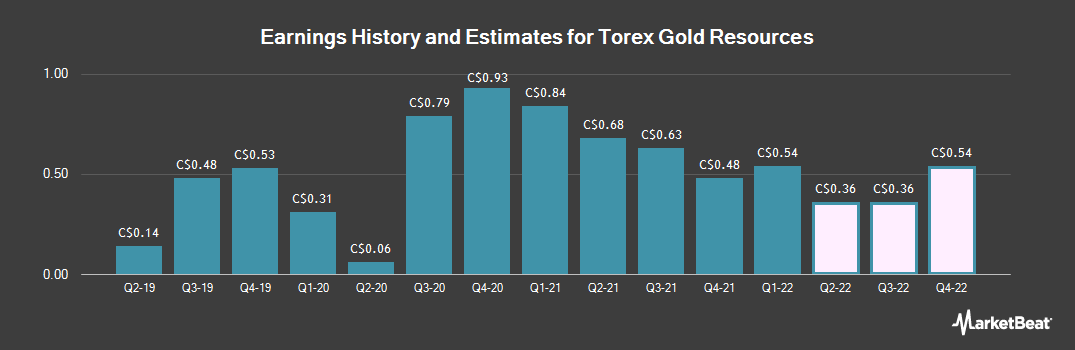 Earnings by Quarter for Torex Gold Resources (TSE:TXG)