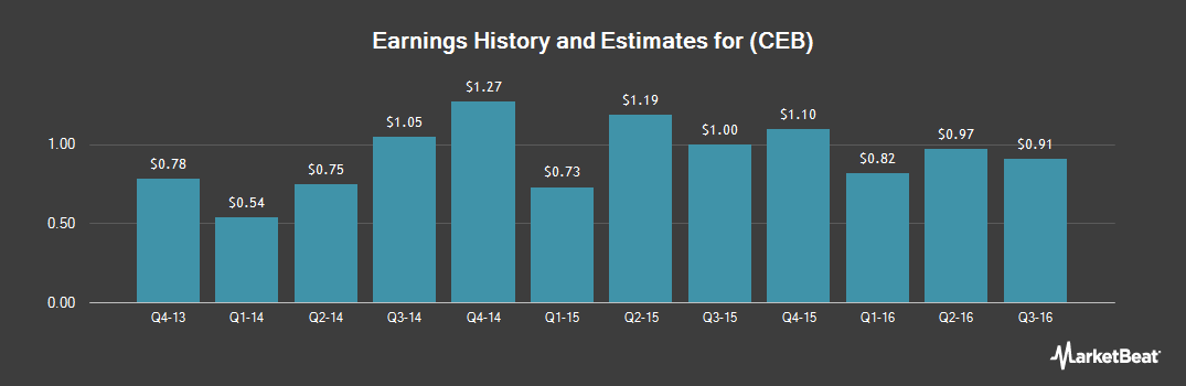 Earnings by Quarter for CEB (NYSE:CEB)