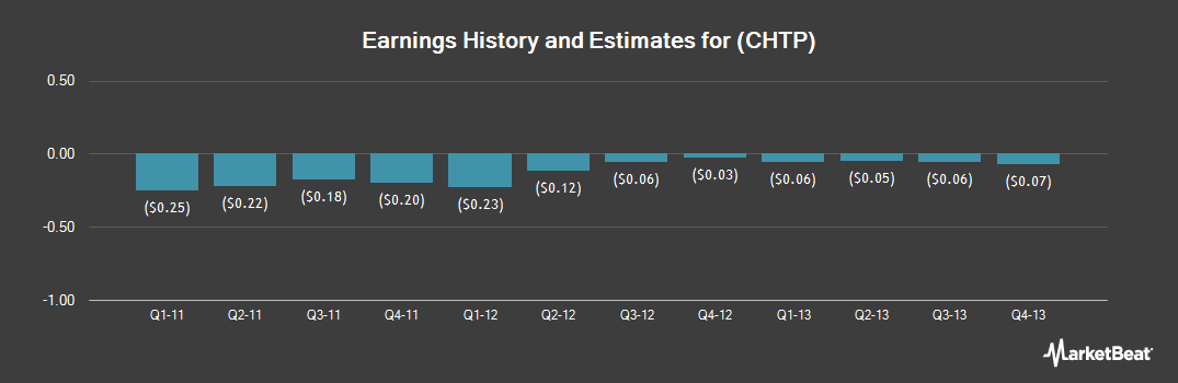 Earnings by Quarter for Chelsea Therapeutics International (NASDAQ:CHTP)