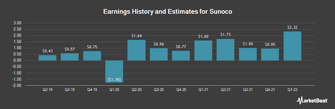 Earnings by Quarter for Sunoco (NYSE:SUN)