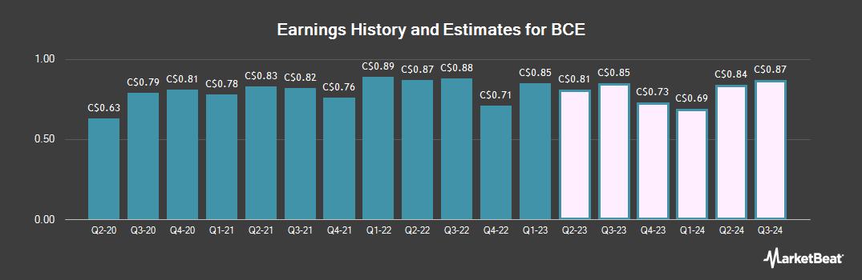 Earnings by Quarter for Bell Canada (TSE:BCE)