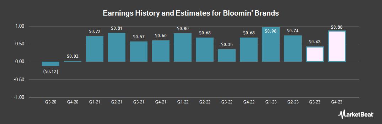 Earnings by Quarter for Bloomin' Brands (NASDAQ:BLMN)