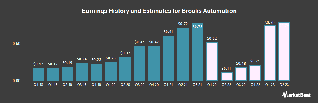 Earnings by Quarter for Brooks Automation (NASDAQ:BRKS)