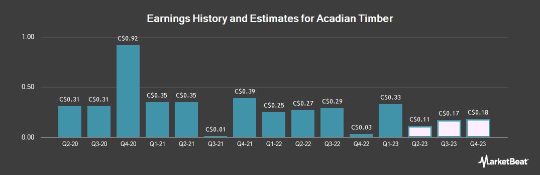Earnings by Quarter for Acadian Timber (TSE:ADN)