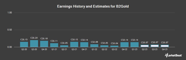 Earnings by Quarter for B2Gold (TSE:BTO)
