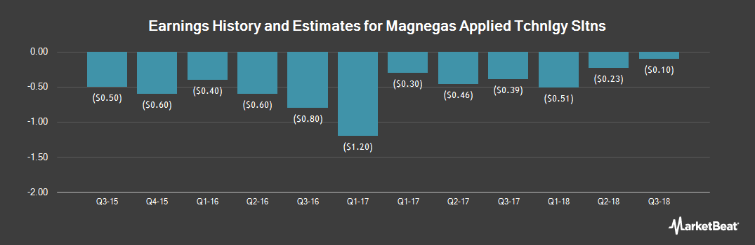 Earnings by Quarter for MagneGas (NASDAQ:MNGA)