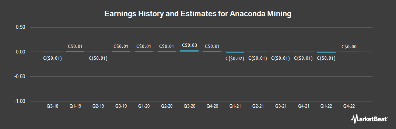 Earnings by Quarter for Anaconda Mining (TSE:ANX)