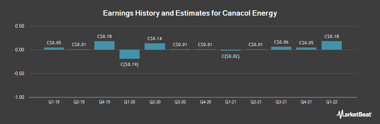 Earnings by Quarter for Canacol Energy (TSE:CNE)