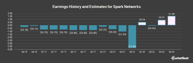 Earnings by Quarter for Spark Networks (NYSEAMERICAN:LOV)