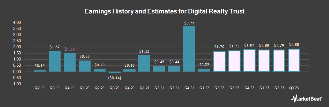 Earnings by Quarter for Digital Realty (NYSE:DLR)