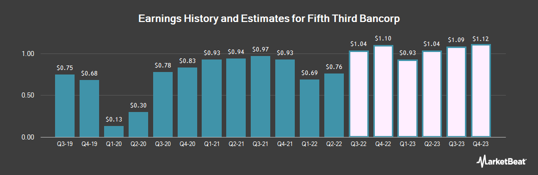 Earnings by Quarter for Fifth Third Bancorp (NASDAQ:FITB)