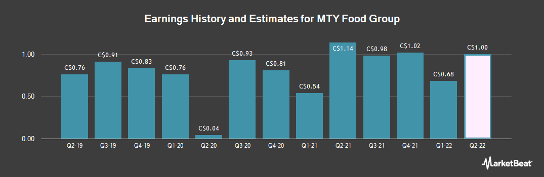 Earnings by Quarter for MTY Food Group (TSE:MTY)
