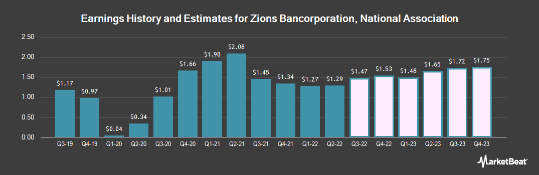 Earnings by Quarter for Zions Bancorp (NASDAQ:ZION)