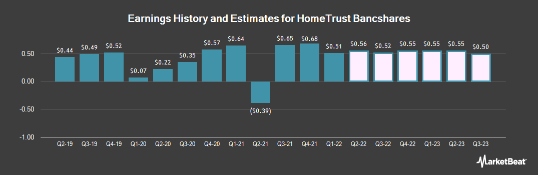 Earnings by Quarter for Hometrust Bancshares (NASDAQ:HTBI)