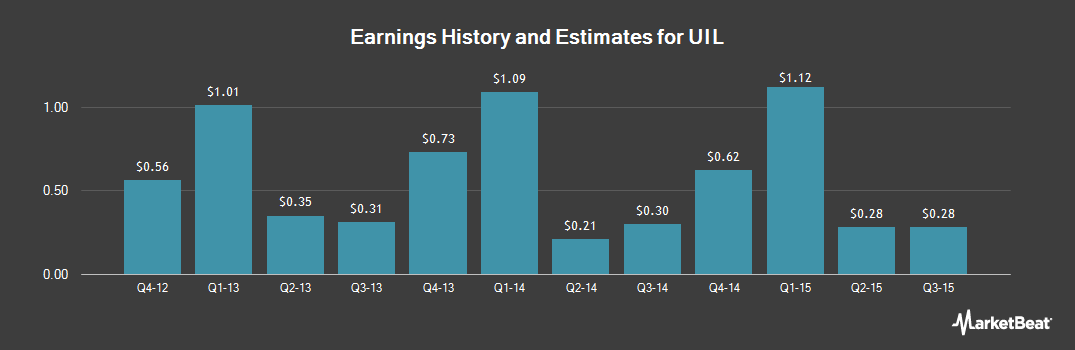 Earnings by Quarter for UIL (NYSE:UIL)