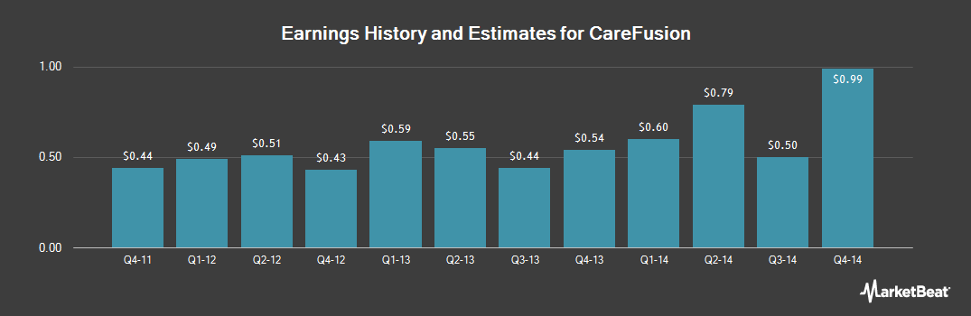 Earnings by Quarter for CareFusion (NYSE:CFN)