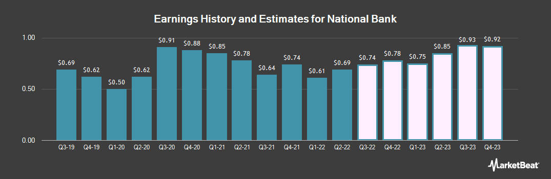 Earnings by Quarter for National Bank (NYSE:NBHC)