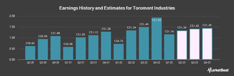 Earnings by Quarter for Toromont Industries (TSE:TIH)
