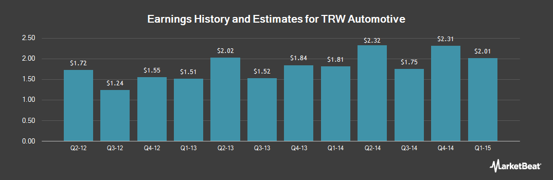 Earnings by Quarter for ZF TRW Automotive (NYSE:TRW)