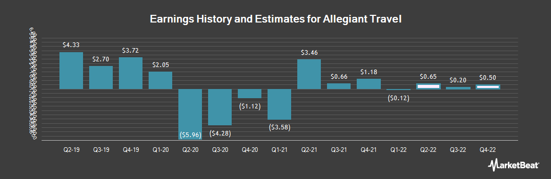 Earnings by Quarter for Allegiant Travel (NASDAQ:ALGT)