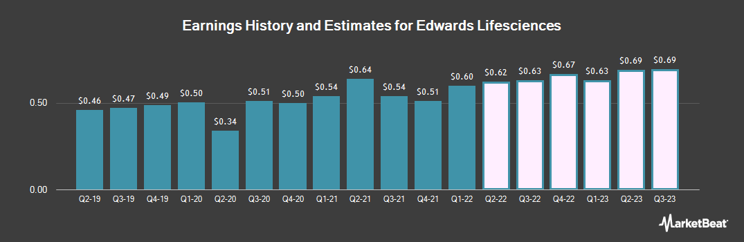 Earnings by Quarter for Edwards Lifesciences (NYSE:EW)
