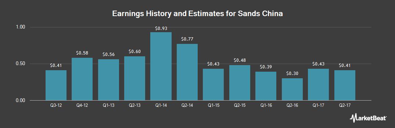 Earnings by Quarter for Sands China (OTCMKTS:SCHYY)