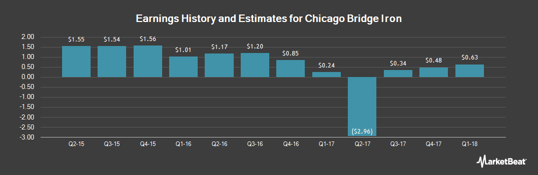 Earnings by Quarter for Chicago Bridge & Iron (NYSE:CBI)