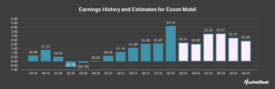 Earnings by Quarter for Exxon Mobil (NYSE:XOM)