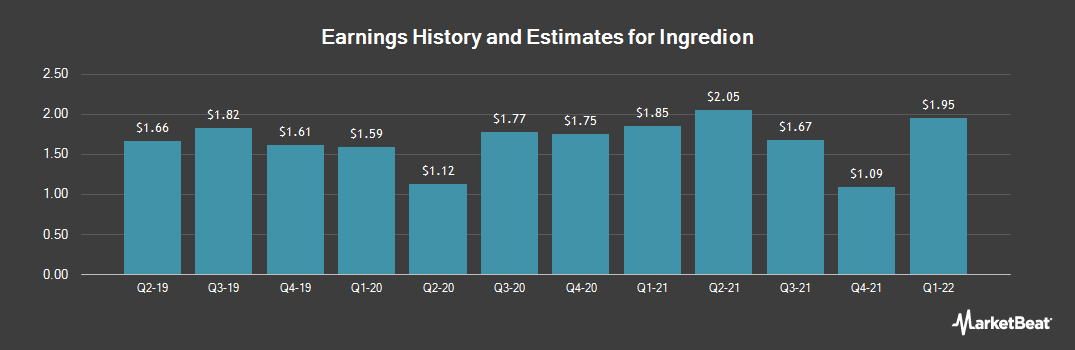 Earnings by Quarter for Ingredion (NYSE:INGR)