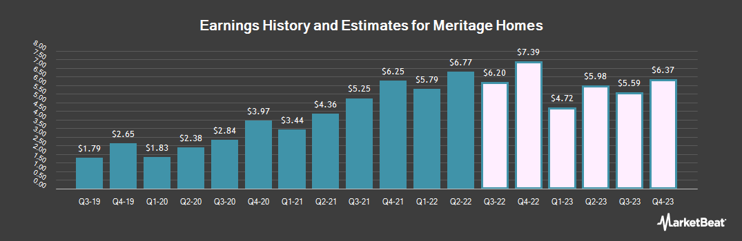 Earnings by Quarter for Meritage Homes (NYSE:MTH)