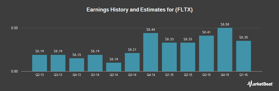 Earnings by Quarter for FleetMatics Group (NYSE:FLTX)