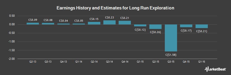 Earnings by Quarter for Long Run Exploration (TSE:LRE)