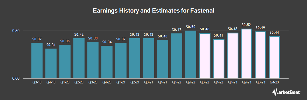 Earnings by Quarter for Fastenal (NASDAQ:FAST)