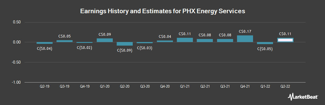 Earnings by Quarter for PHX Energy Services (TSE:PHX)