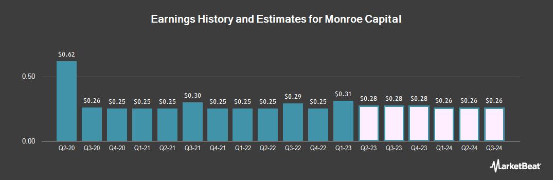 Earnings by Quarter for Monroe Capital (NASDAQ:MRCC)