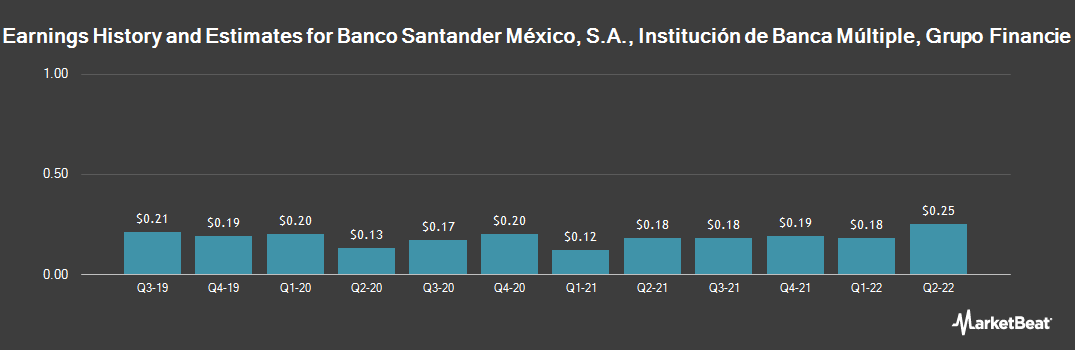 Earnings by Quarter for Banco Santander Mexico Sa Instcn De (NYSE:BSMX)