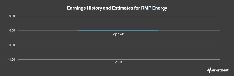 Earnings by Quarter for RMP Energy (TSE:RMP)