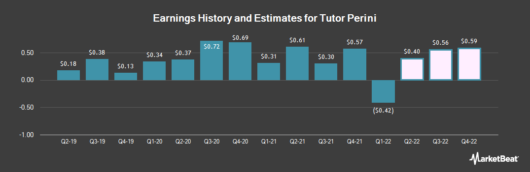 Earnings by Quarter for Tutor Perini (NYSE:TPC)