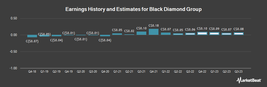 Earnings by Quarter for Black Diamond Group (TSE:BDI)