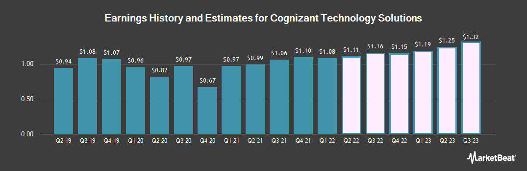 Earnings by Quarter for Cognizant (NASDAQ:CTSH)