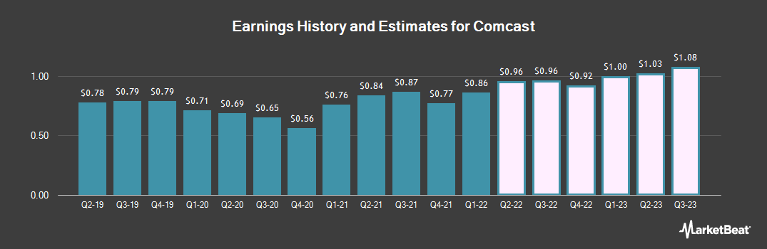 Earnings by Quarter for Comcast (NASDAQ:CMCSA)