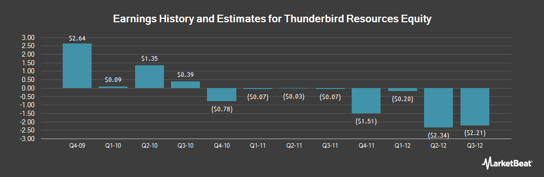 Earnings by Quarter for Thunderbird Resources Equity (OTCMKTS:GMXRQ)